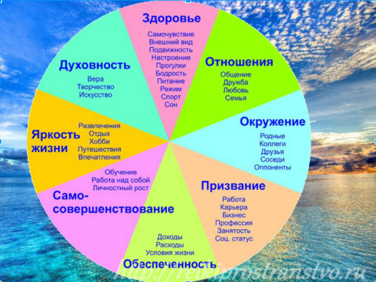 техника колесо жизни